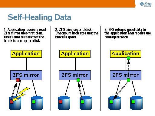ZFS self healing
