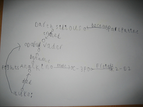 Teaching a six year old about Triples, by Leigh Dodds. Some rights reserved.
