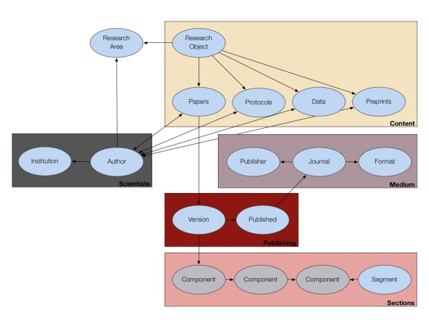 Domain model of a Research Object