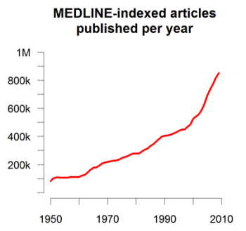 MEDLINE literature growth chart